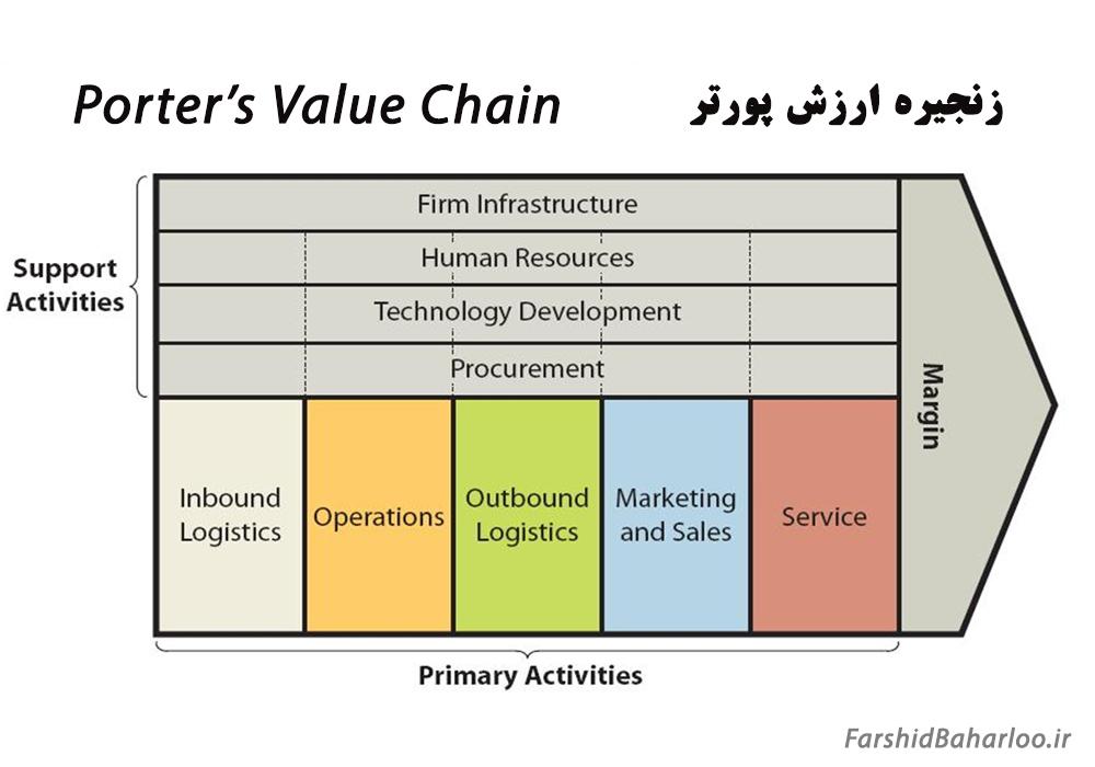 مدل زنجیره ارزش پورتر