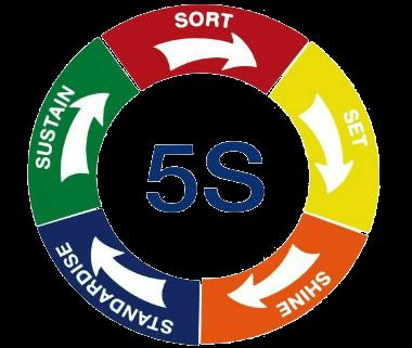 نظام آراستگی 5S