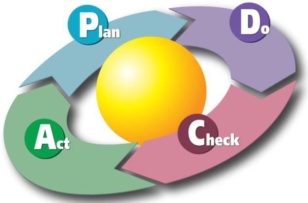 چرخه PDCA