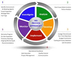 نگرش فرآیندی (Process approach)