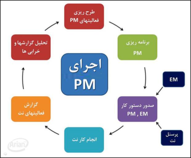 سیستم مدیریت نگهداری و تعمیرات